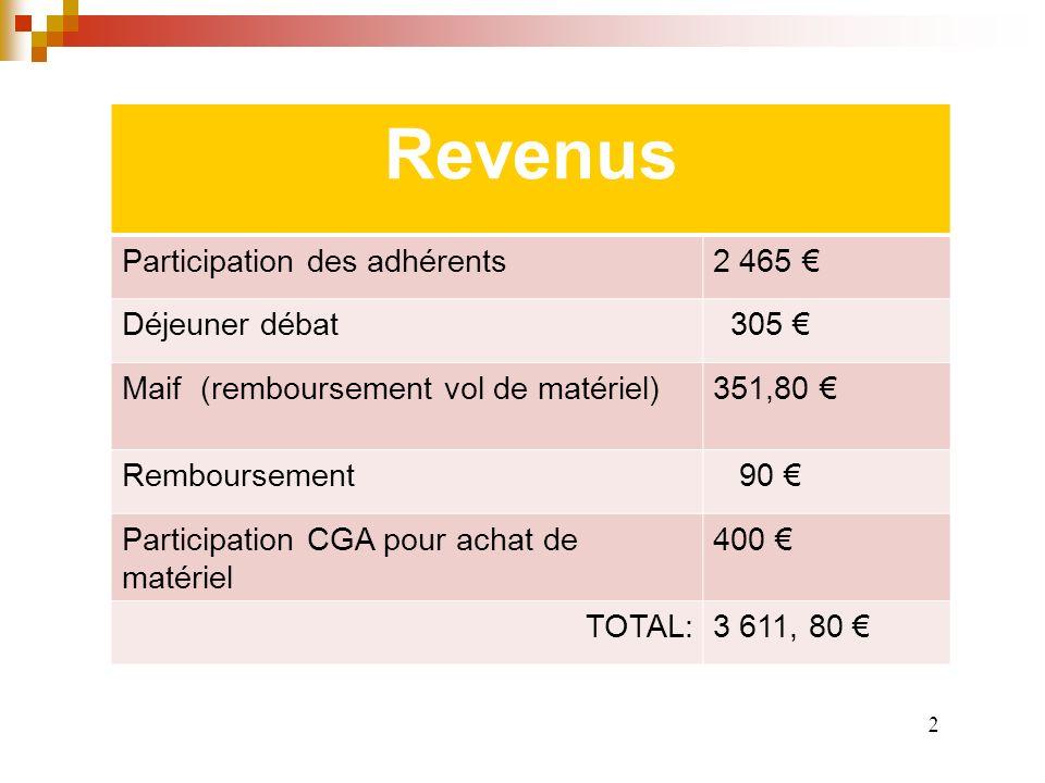 Club Informatique Exercice du 01/09/2011 au 31/08/2012 1