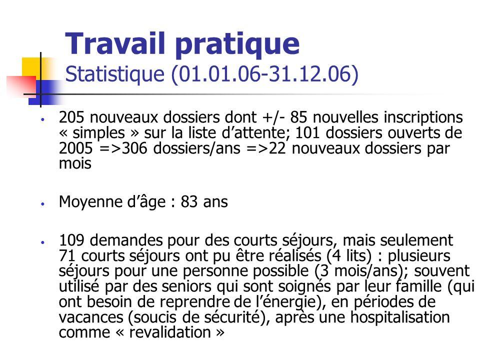 Travail pratique Statistique (01.01.06-31.12.06) 205 nouveaux dossiers dont +/- 85 nouvelles inscriptions « simples » sur la liste dattente; 101 dossi