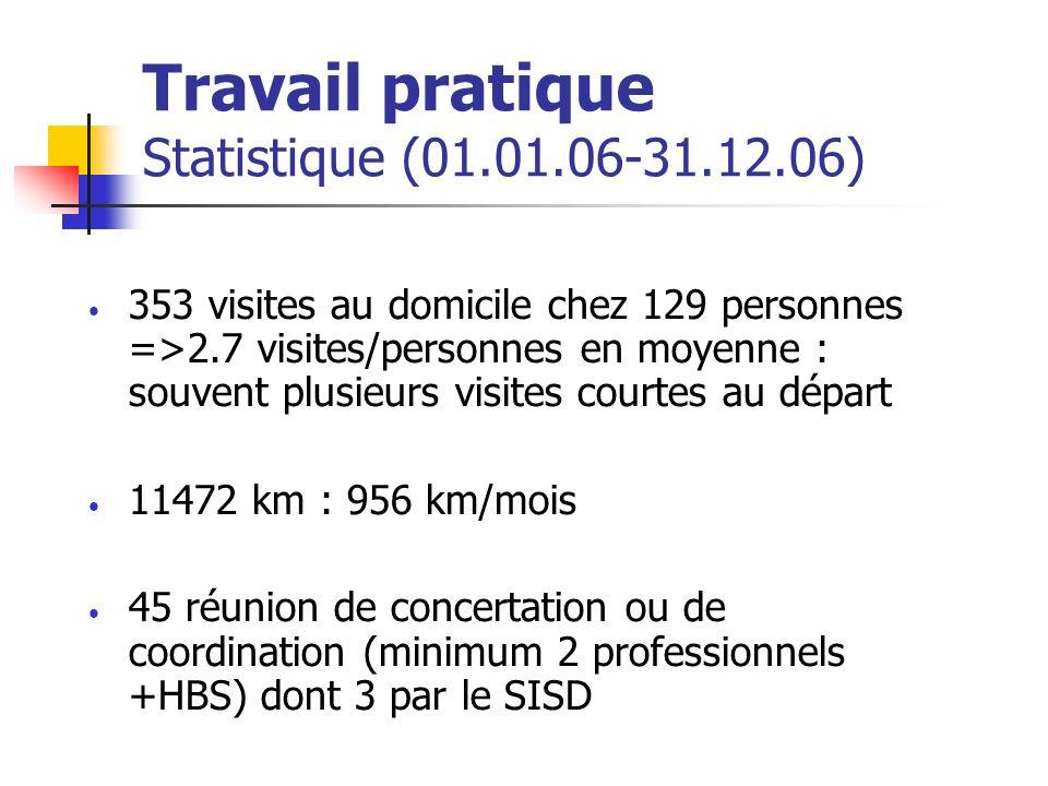 Travail pratique Statistique (01.01.06-31.12.06) 353 visites au domicile chez 129 personnes =>2.7 visites/personnes en moyenne : souvent plusieurs visites courtes au départ 11472 km : 956 km/mois 45 réunion de concertation ou de coordination (minimum 2 professionnels +HBS) dont 3 par le SISD