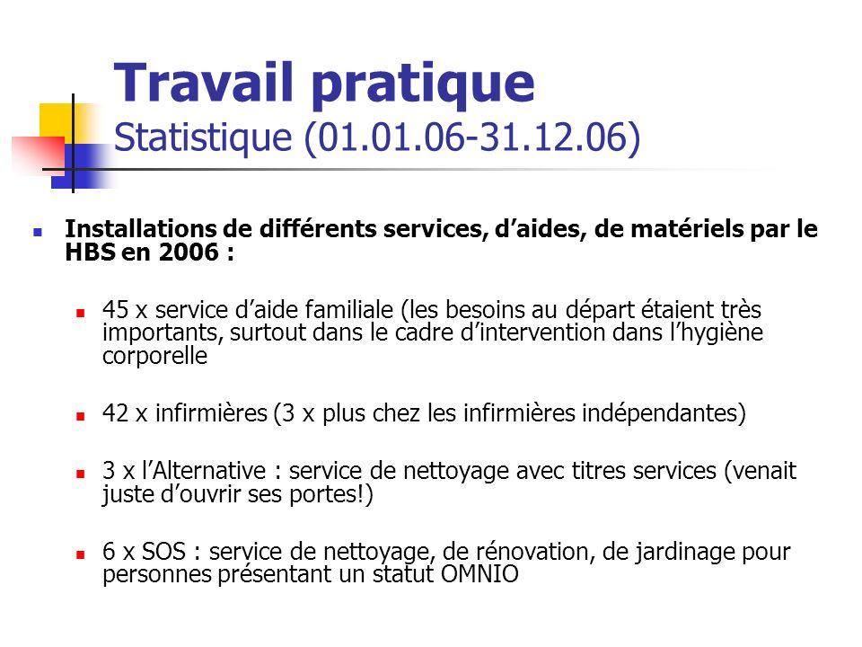 Travail pratique Statistique (01.01.06-31.12.06) Installations de différents services, daides, de matériels par le HBS en 2006 : 45 x service daide fa