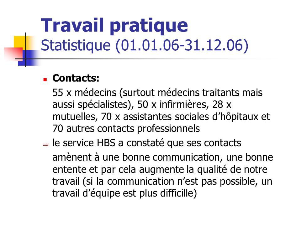 Travail pratique Statistique (01.01.06-31.12.06) Contacts: 55 x médecins (surtout médecins traitants mais aussi spécialistes), 50 x infirmières, 28 x