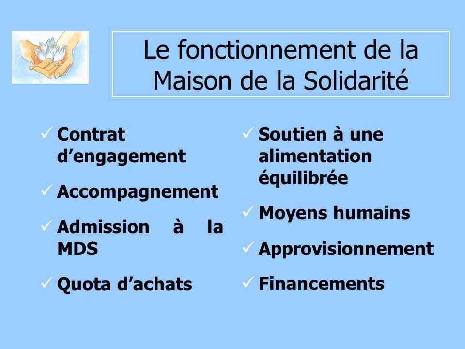 Le fonctionnement de la Maison de la Solidarité Contrat dengagement Accompagnement Admission à la MDS Quota dachats Soutien à une alimentation équilibrée Moyens humains Approvisionnement Financements