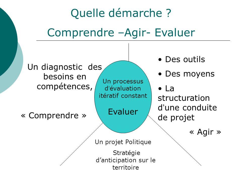 Un diagnostic des besoins en compétences, « Comprendre » Des outils Des moyens La structuration d une conduite de projet Un projet Politique Stratégie