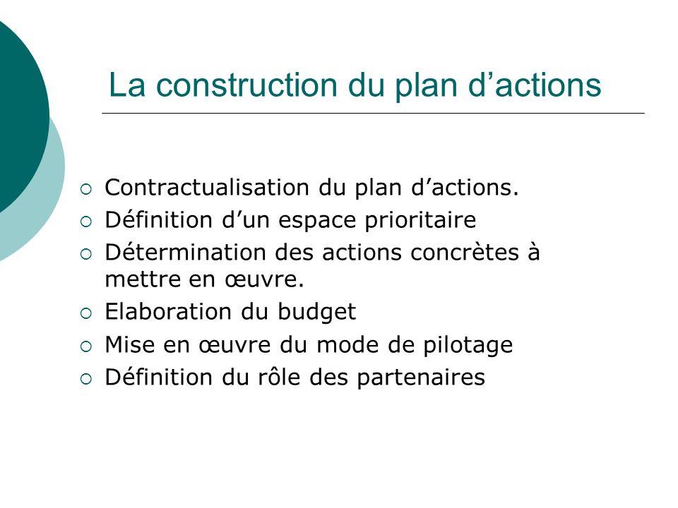 La construction du plan dactions Contractualisation du plan dactions. Définition dun espace prioritaire Détermination des actions concrètes à mettre e