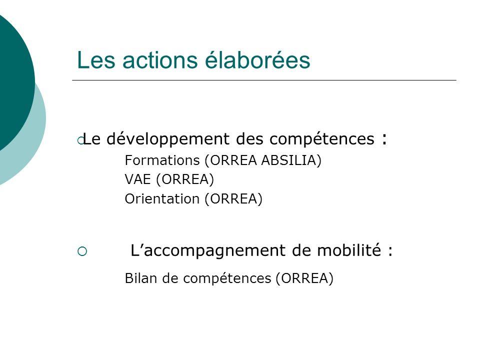 Les actions élaborées Le développement des compétences : Formations (ORREA ABSILIA) VAE (ORREA) Orientation (ORREA) Laccompagnement de mobilité : Bila