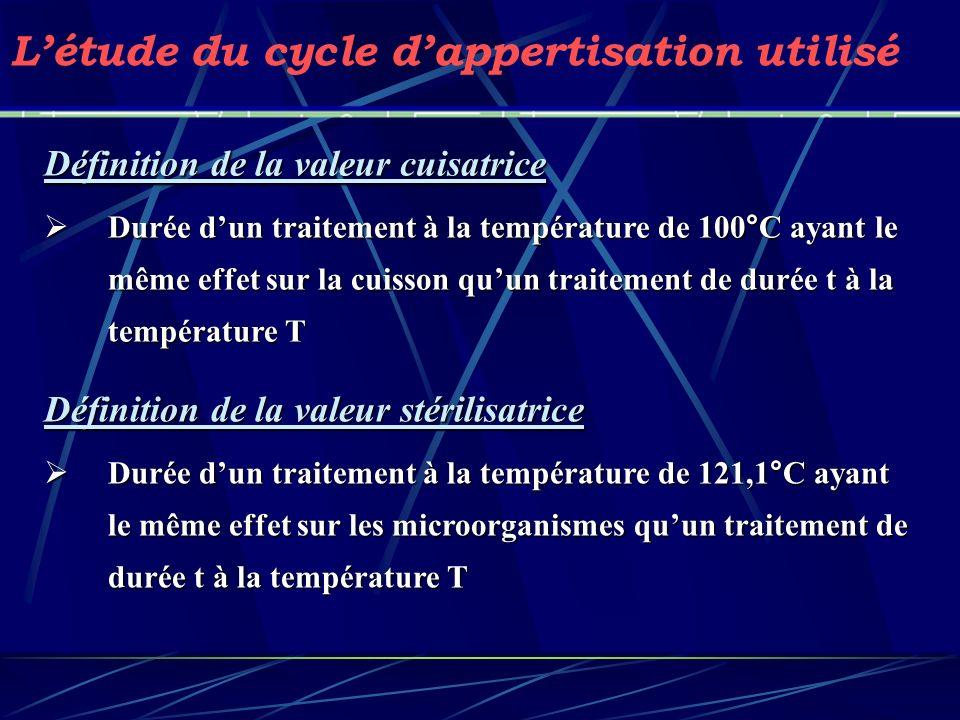 Définition de la valeur cuisatrice Durée dun traitement à la température de 100°C ayant le même effet sur la cuisson quun traitement de durée t à la t