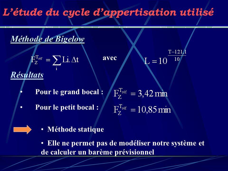Méthode de Bigelow avec Létude du cycle dappertisation utilisé Pour le grand bocal : Pour le petit bocal : Méthode statique Elle ne permet pas de modé