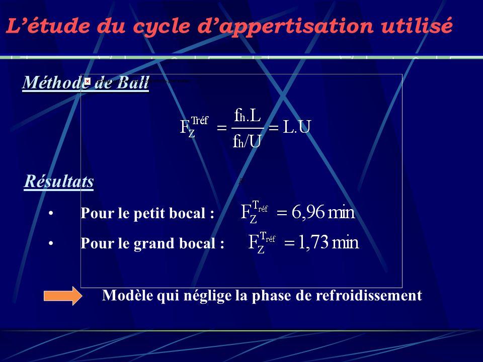 Méthode de Ball Létude du cycle dappertisation utilisé Modèle qui néglige la phase de refroidissement Résultats Pour le petit bocal : Pour le grand bo