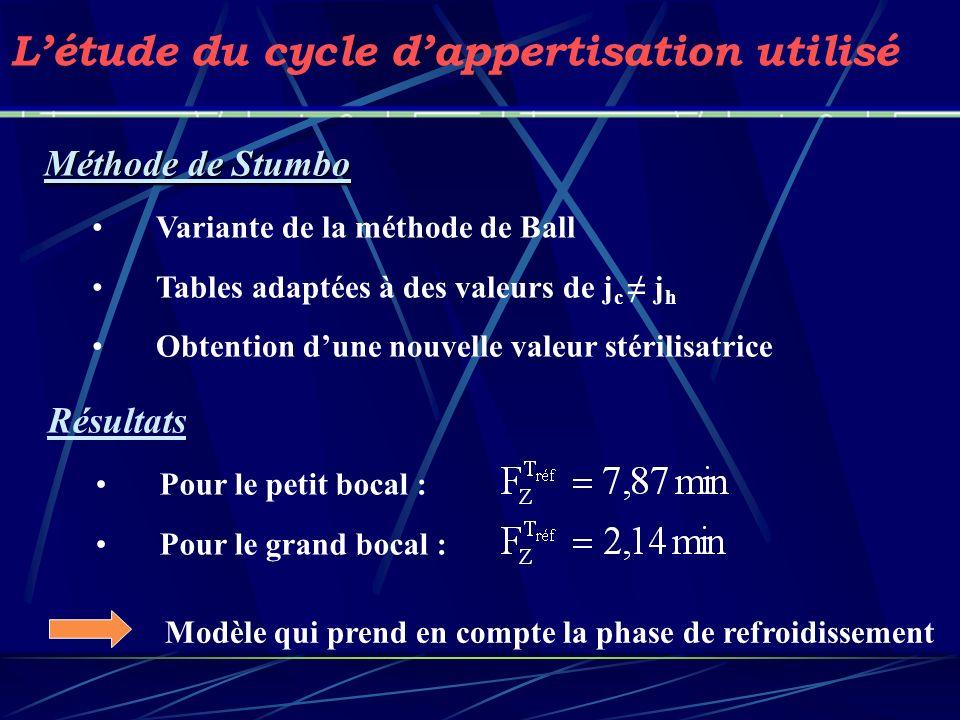 Méthode de Stumbo Variante de la méthode de Ball Tables adaptées à des valeurs de j c j h Obtention dune nouvelle valeur stérilisatrice Résultats Pour