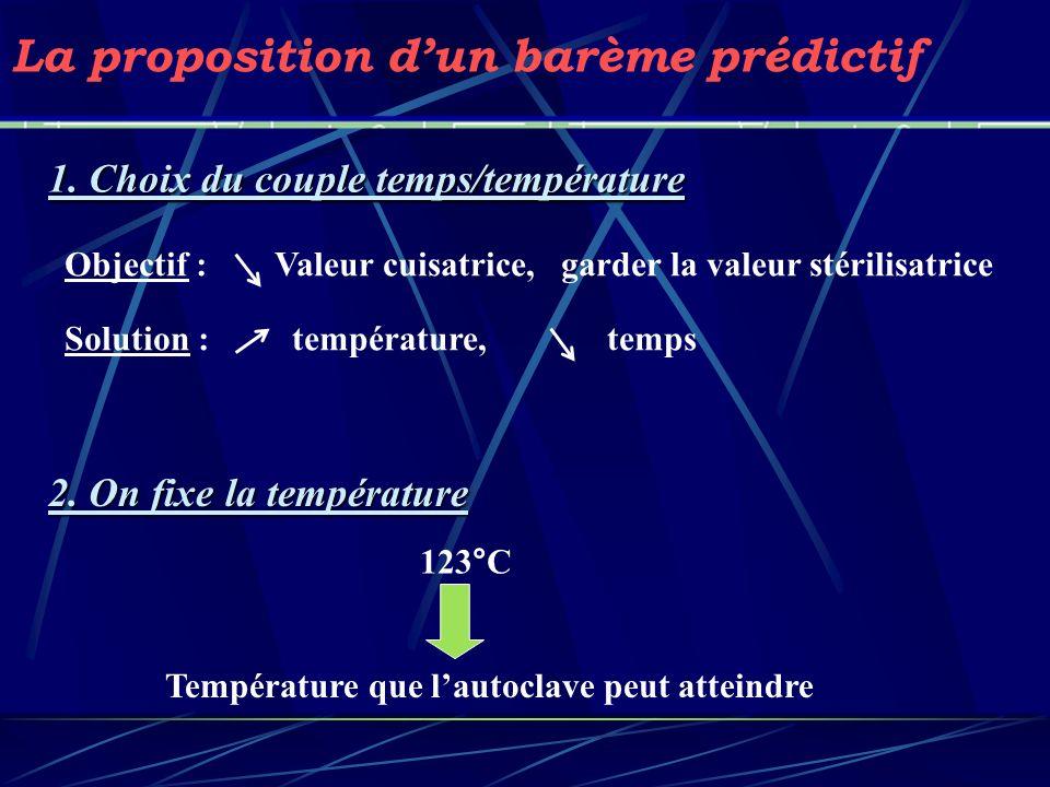 La proposition dun barème prédictif 1. Choix du couple temps/température Objectif : Valeur cuisatrice, garder la valeur stérilisatrice 2. On fixe la t