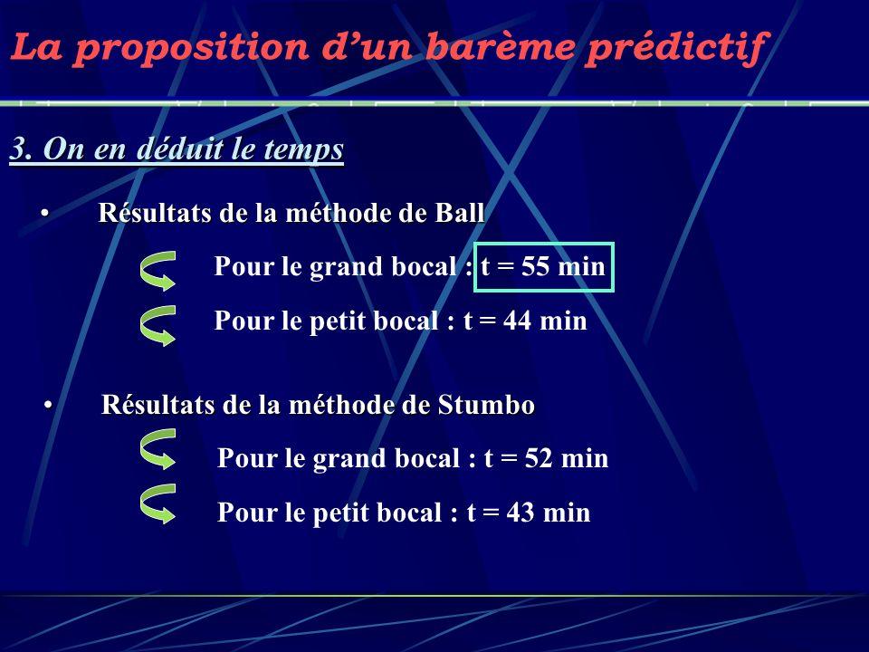 La proposition dun barème prédictif Résultats de la méthode de BallRésultats de la méthode de Ball Pour le grand bocal : t = 55 min Pour le petit boca