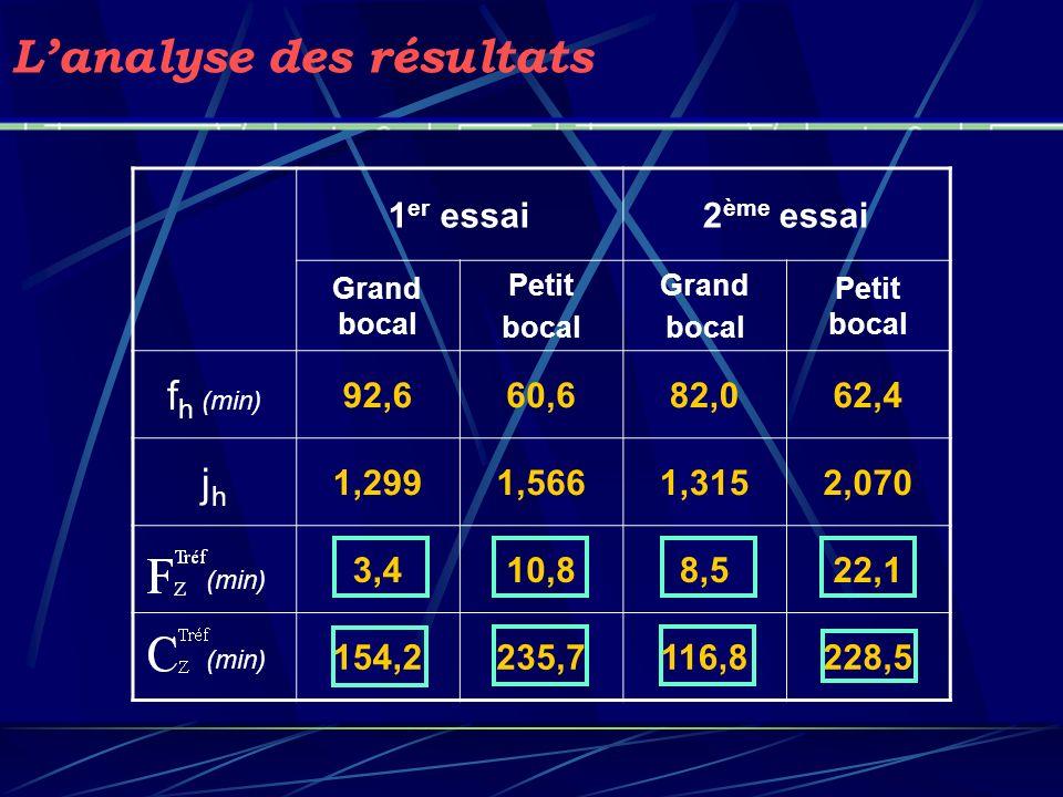 Lanalyse des résultats 1 er essai2 ème essai Grand bocal Petit bocal Grand bocal Petit bocal f h (min) 92,660,682,062,4 jhjh 1,2991,5661,3152,070 3,41