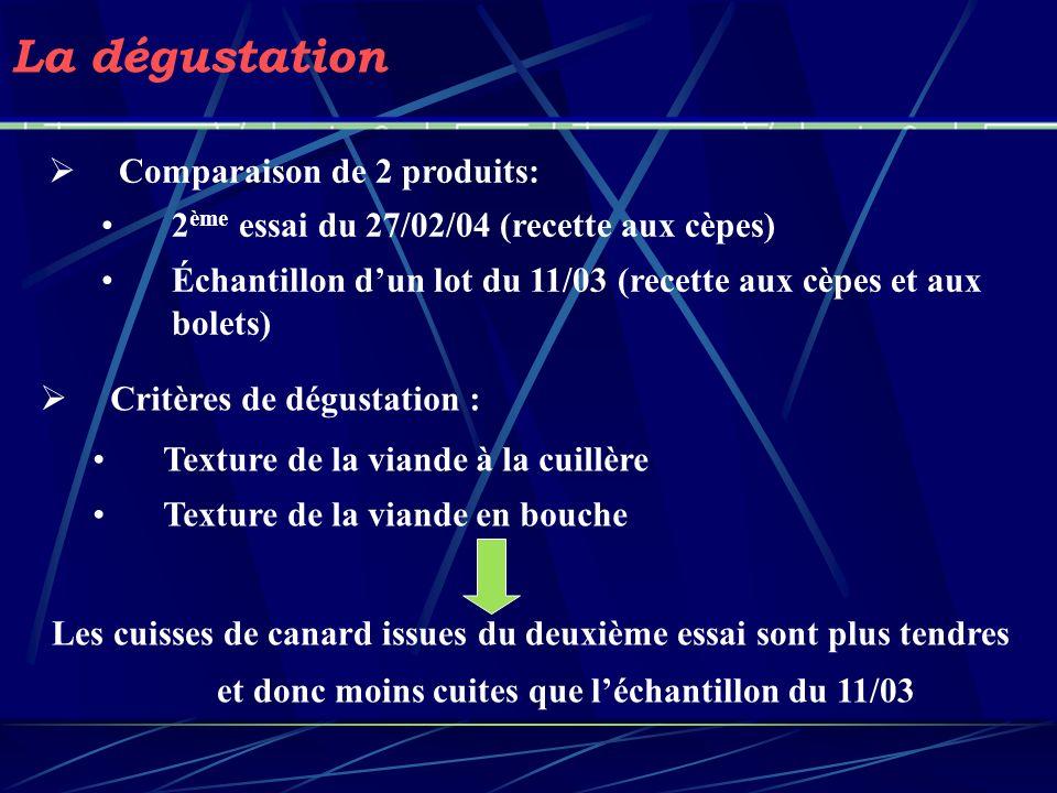 La dégustation Comparaison de 2 produits: 2 ème essai du 27/02/04 (recette aux cèpes) Échantillon dun lot du 11/03 (recette aux cèpes et aux bolets) C