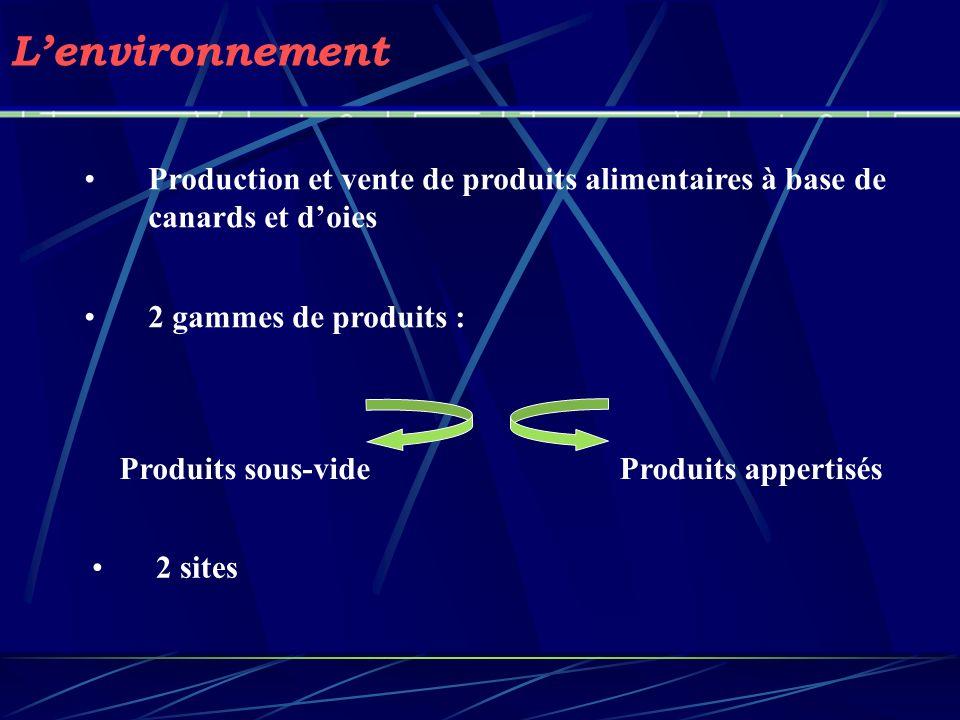 Lenvironnement Production et vente de produits alimentaires à base de canards et doies 2 gammes de produits : Produits sous-vide 2 sites Produits appe