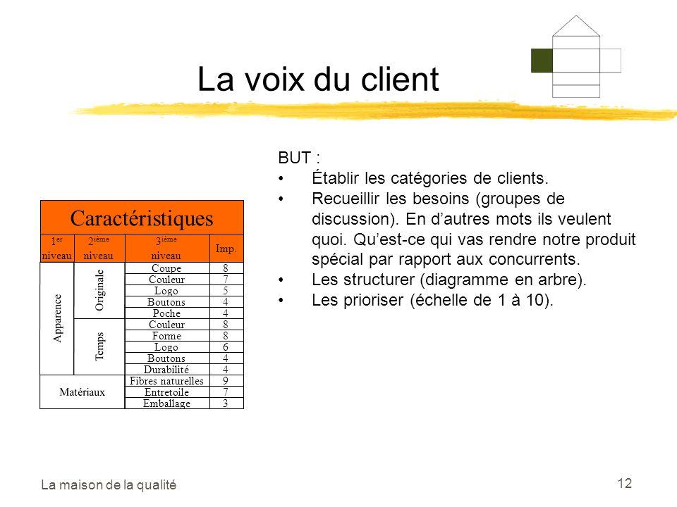 La maison de la qualité 12 La voix du client Caractéristiques 1 er niveau 2 ième niveau 3 ième niveau Imp. Apparence Matériaux Originale Temps Coupe C