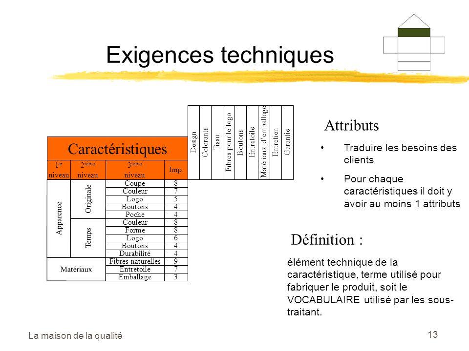La maison de la qualité 13 Exigences techniques DesignColorantsTissuFibres pour le logoBoutonsEntretoileMatériaux demballageEntretienGarantie Caractéristiques 1 er niveau 2 ième niveau 3 ième niveau Imp.