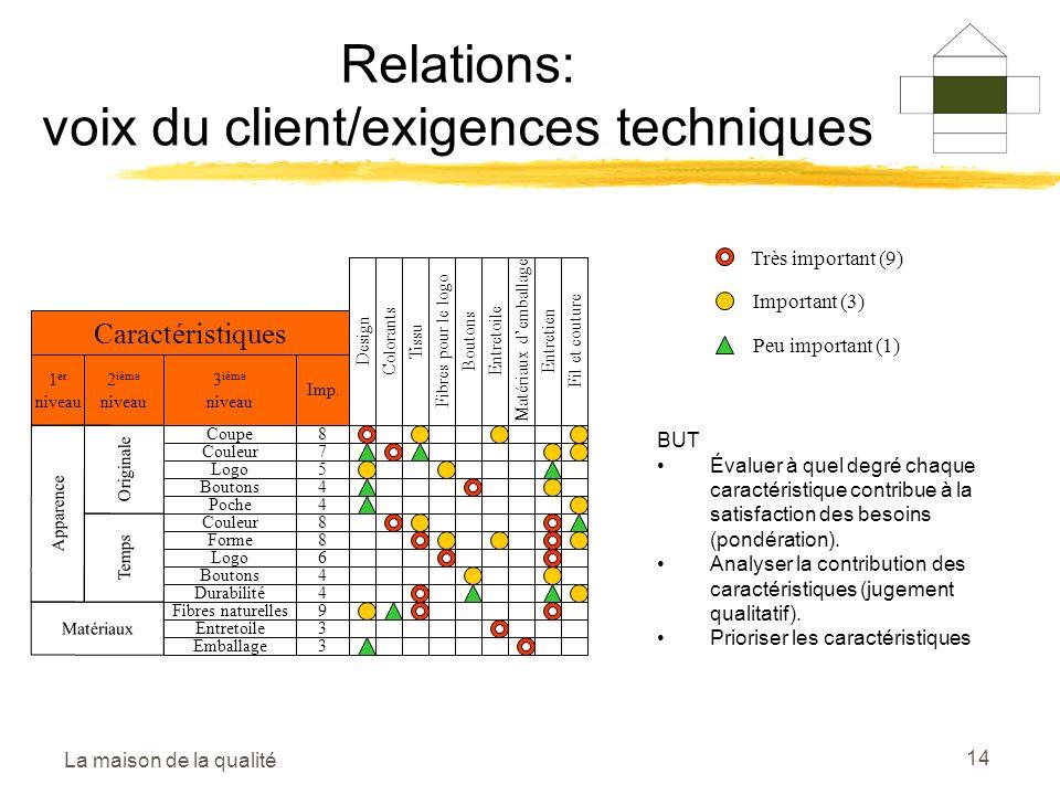 La maison de la qualité 14 Relations: voix du client/exigences techniques DesignColorantsTissuFibres pour le logoBoutonsEntretoileMatériaux demballage