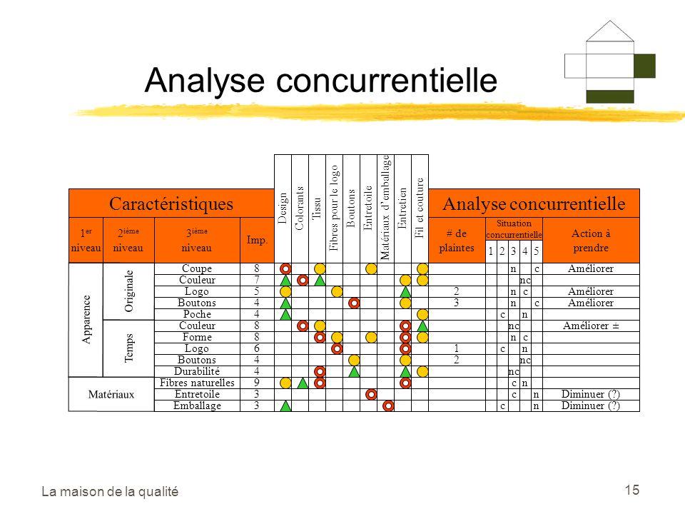 La maison de la qualité 15 Analyse concurrentielle DesignColorantsTissuFibres pour le logoBoutonsEntretoileMatériaux demballageEntretienFil et couture Caractéristiques 1 er niveau 2 ième niveau 3 ième niveau Imp.