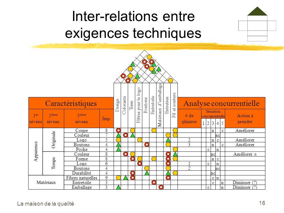 La maison de la qualité 16 Inter-relations entre exigences techniques DesignColorantsTissuFibres pour le logoBoutonsEntretoileMatériaux demballageEntretienFil et couture Caractéristiques 1 er niveau 2 ième niveau 3 ième niveau Imp.