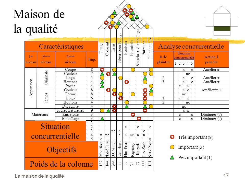 La maison de la qualité 17 DesignColorantsTissuFibres pour le logoBoutonsEntretoileMatériaux demballageEntretienFil et couture Caractéristiques 1 er niveau 2 ième niveau 3 ième niveau Imp.