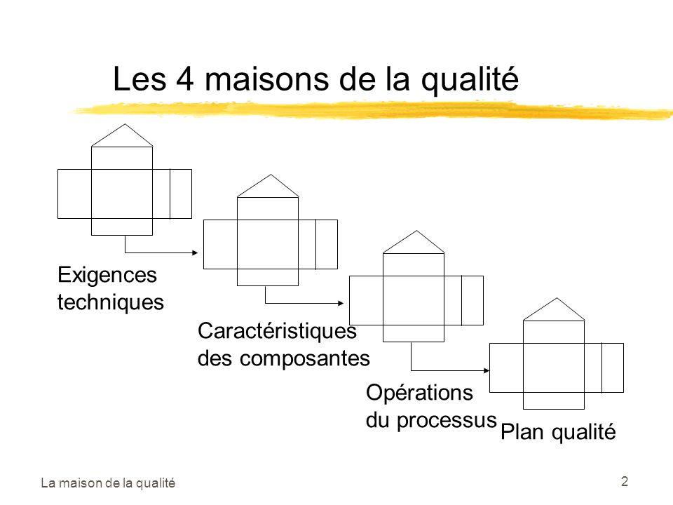 2 Les 4 maisons de la qualité Exigences techniques Caractéristiques des composantes Opérations du processus Plan qualité