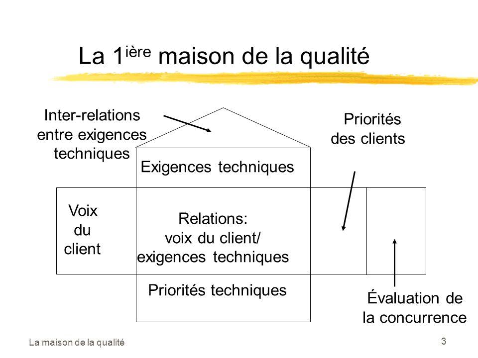 La maison de la qualité 3 La 1 ière maison de la qualité Exigences techniques Voix du client Relations: voix du client/ exigences techniques Priorités