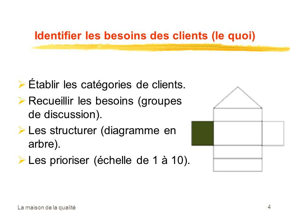 La maison de la qualité 4 Identifier les besoins des clients (le quoi) Établir les catégories de clients. Recueillir les besoins (groupes de discussio