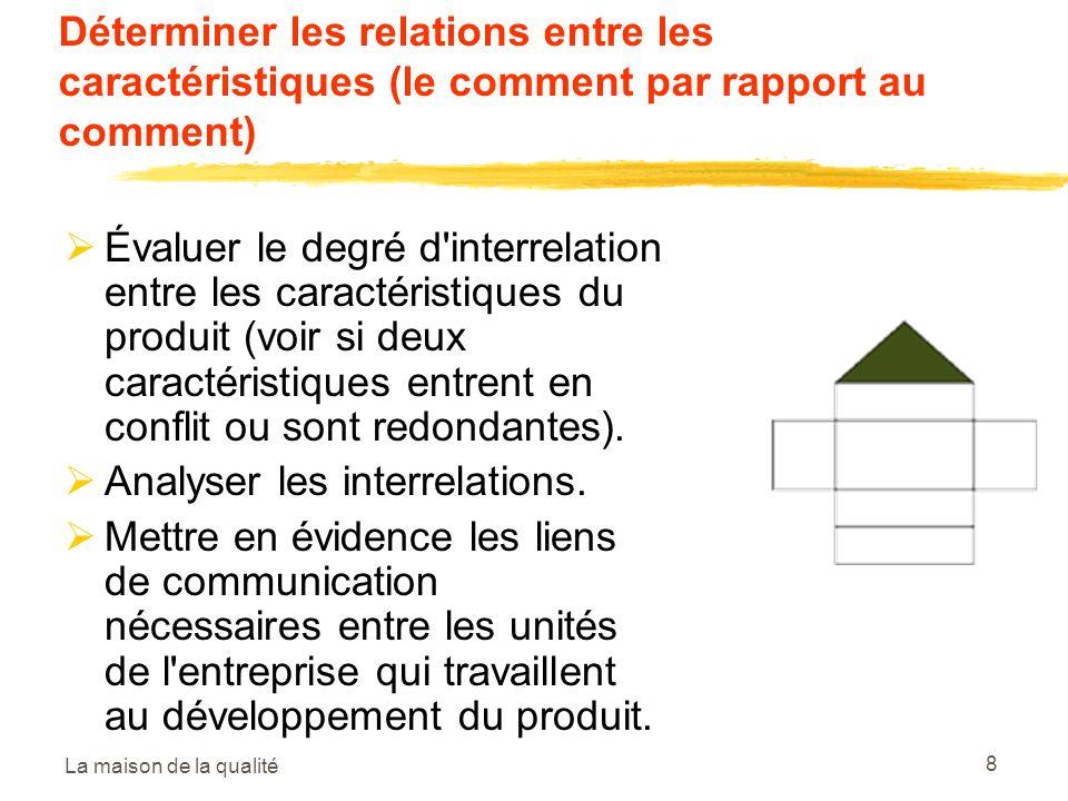 La maison de la qualité 8 Déterminer les relations entre les caractéristiques (le comment par rapport au comment) Évaluer le degré d interrelation entre les caractéristiques du produit (voir si deux caractéristiques entrent en conflit ou sont redondantes).