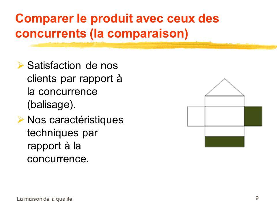La maison de la qualité 9 Comparer le produit avec ceux des concurrents (la comparaison) Satisfaction de nos clients par rapport à la concurrence (balisage).