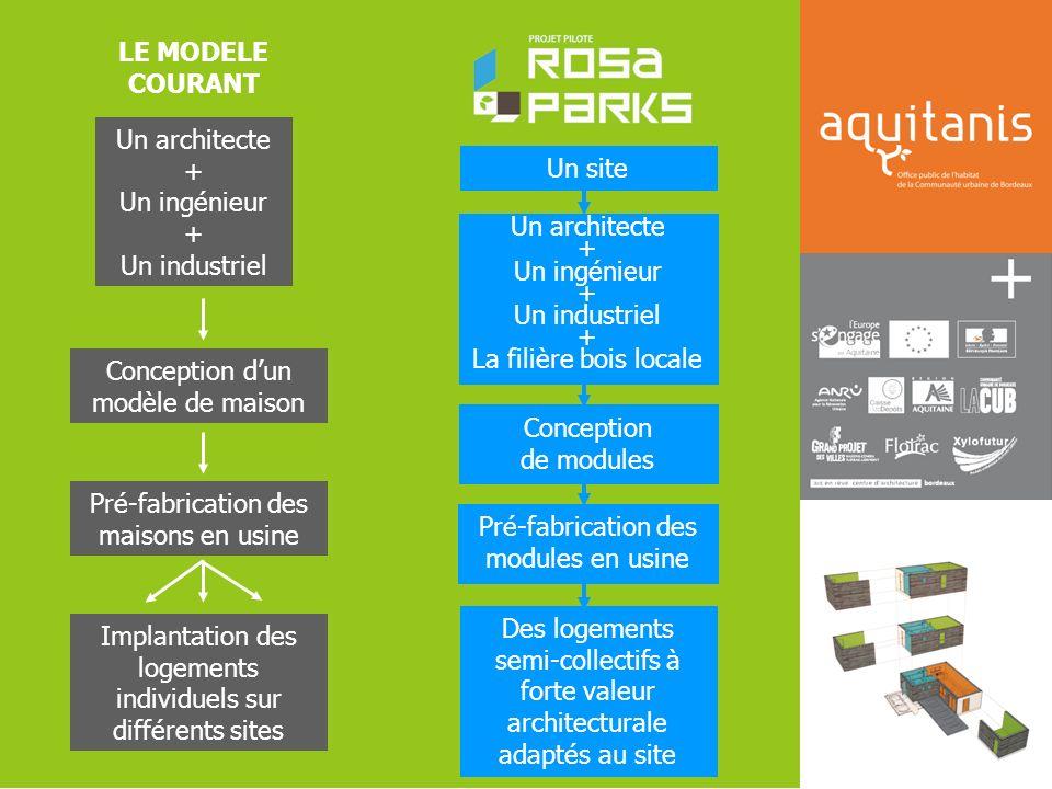 LE MODELE COURANT Un architecte + Un ingénieur + Un industriel Conception dun modèle de maison Pré-fabrication des maisons en usine Implantation des l