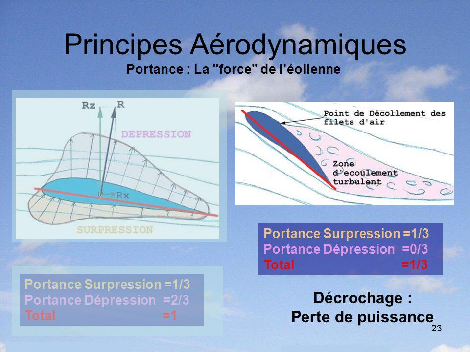 23 Principes Aérodynamiques Portance Surpression =1/3 Portance Dépression =2/3 Total =1 Portance Surpression =1/3 Portance Dépression =0/3 Total =1/3 Décrochage : Perte de puissance Portance : La force de léolienne