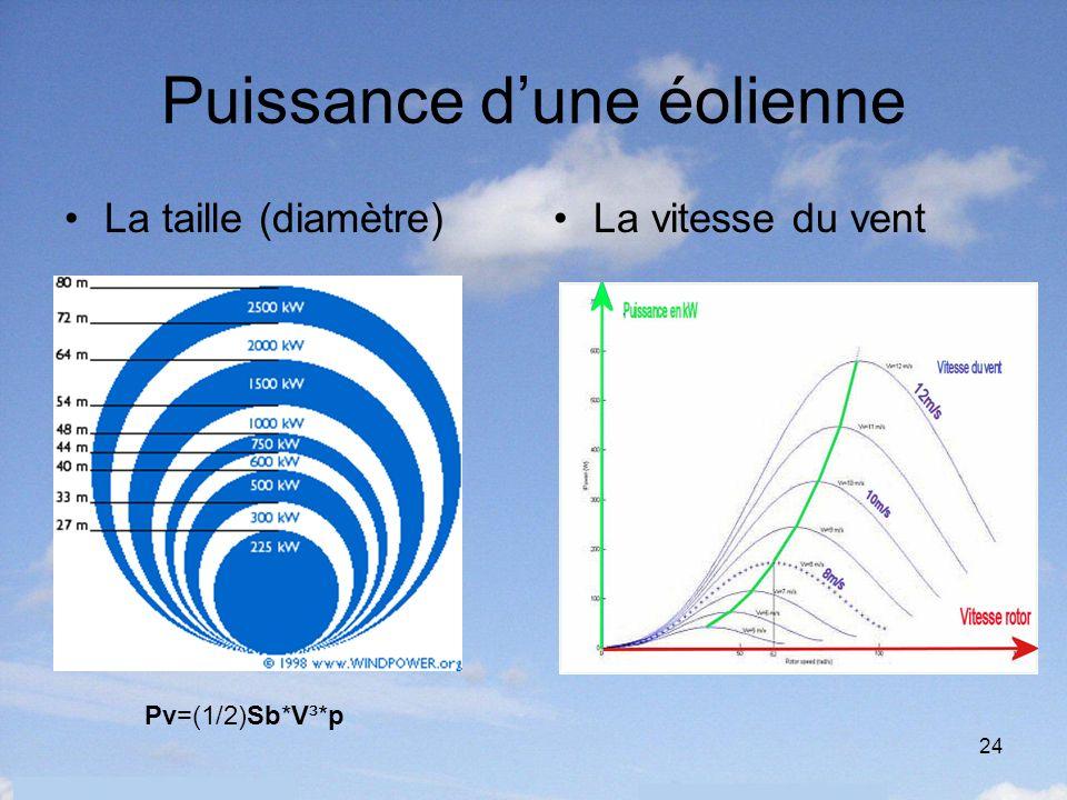 24 Puissance dune éolienne La taille (diamètre) Pv=(1/2)Sb*V³*p La vitesse du vent