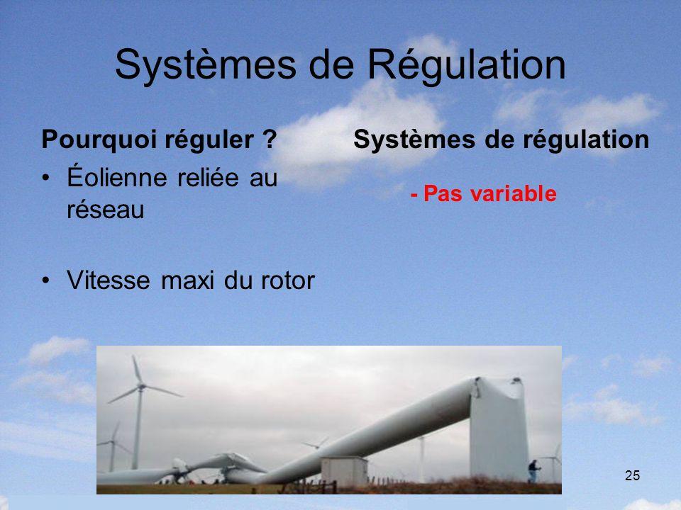25 Systèmes de Régulation Pourquoi réguler ? Éolienne reliée au réseau Vitesse maxi du rotor Systèmes de régulation - Pas variable