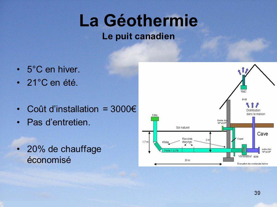 39 La Géothermie Le puit canadien 5°C en hiver. 21°C en été. Coût dinstallation = 3000 Pas dentretien. 20% de chauffage économisé
