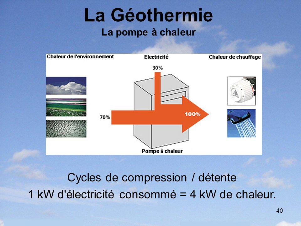 40 La Géothermie La pompe à chaleur Cycles de compression / détente 1 kW d'électricité consommé = 4 kW de chaleur.