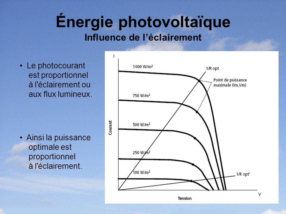 9 Énergie photovoltaïque Influence de léclairement Le photocourant est proportionnel à l'éclairement ou aux flux lumineux. Ainsi la puissance optimale