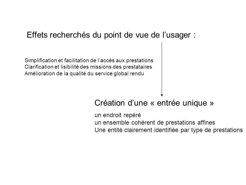 Simplification et facilitation de laccès aux prestations Clarification et lisibilité des missions des prestataires Amélioration de la qualité du servi