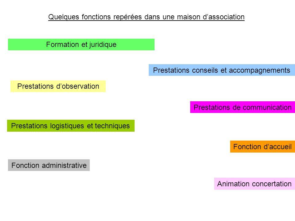 Prestations logistiques et techniques Prestations conseils et accompagnements Prestations dobservation Prestations de communication Fonction administr