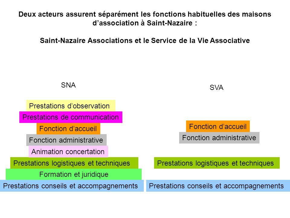 SNA SVA Prestations dobservation Prestations de communication Fonction administrative Fonction daccueil Prestations logistiques et techniques Fonction