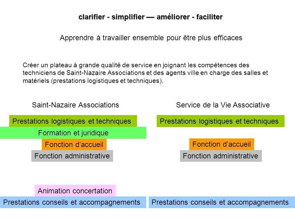 Prestations dobservation Prestations de communication Fonction administrative Fonction daccueil Prestations logistiques et techniques Fonction adminis