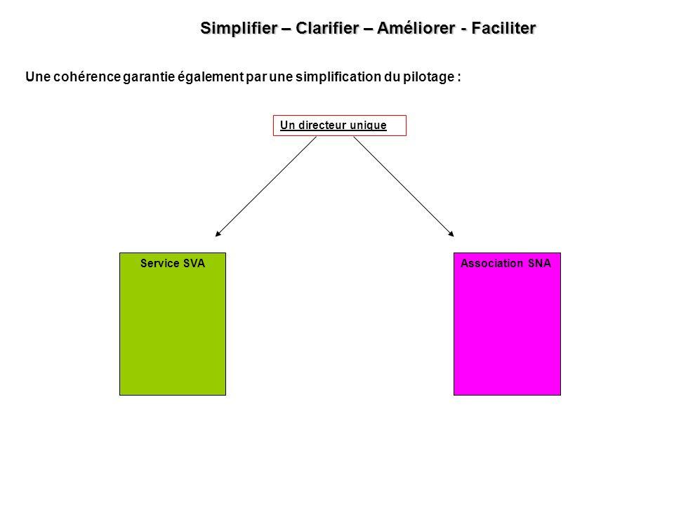 Une cohérence garantie également par une simplification du pilotage : Service SVAAssociation SNA Un directeur unique Simplifier – Clarifier – Améliore