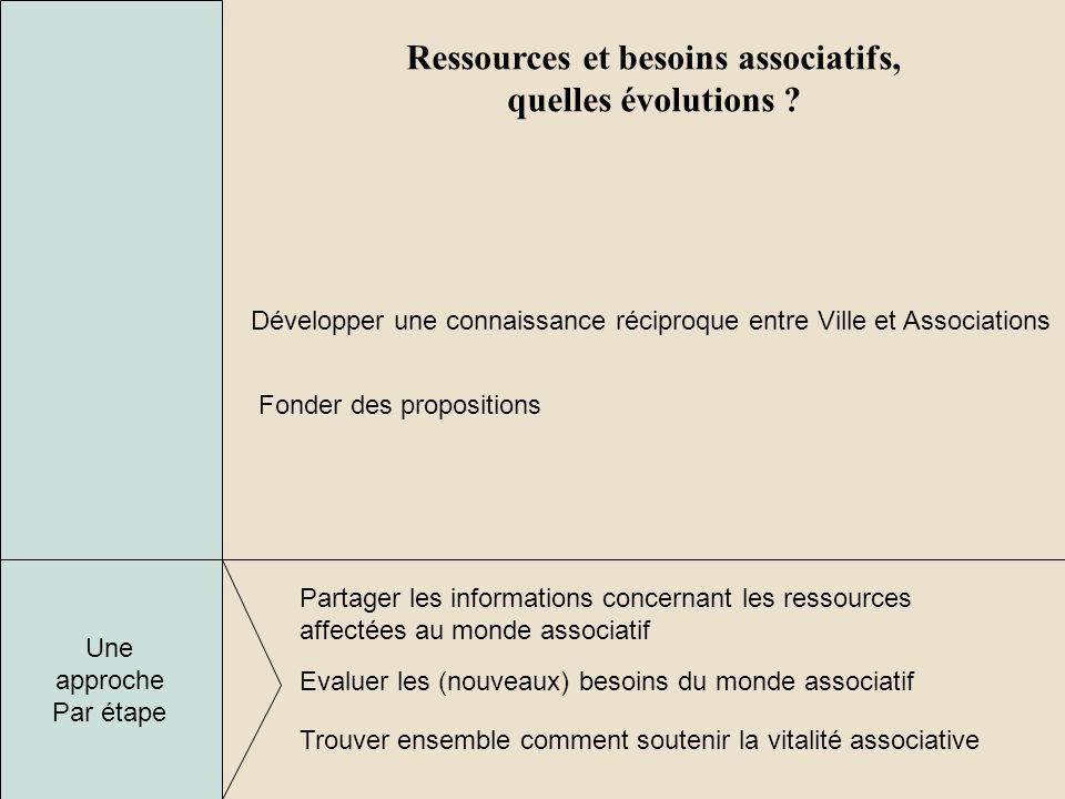 Ressources et besoins associatifs, quelles évolutions ? Partager les informations concernant les ressources affectées au monde associatif Evaluer les