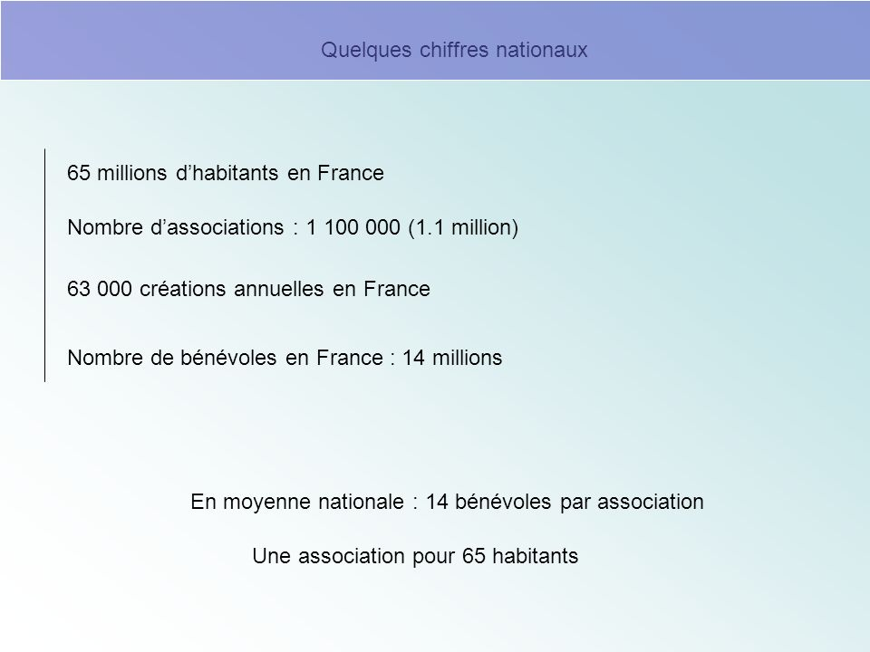 Nombre de bénévoles en France : 14 millions Nombre dassociations : 1 100 000 (1.1 million) En moyenne nationale : 14 bénévoles par association 63 000
