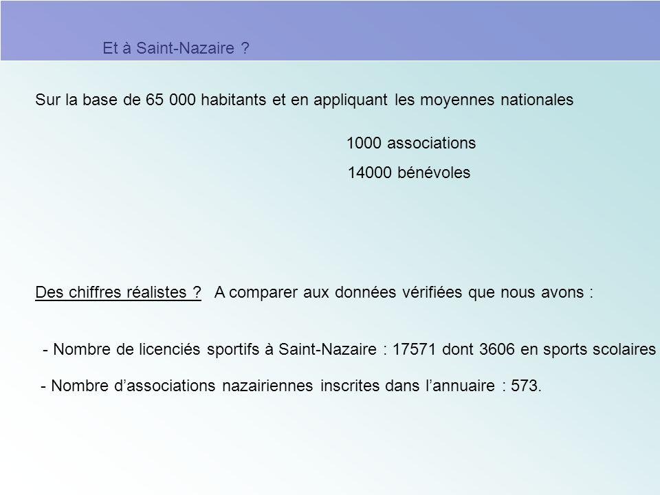 Sur la base de 65 000 habitants et en appliquant les moyennes nationales Des chiffres réalistes ? A comparer aux données vérifiées que nous avons : 10