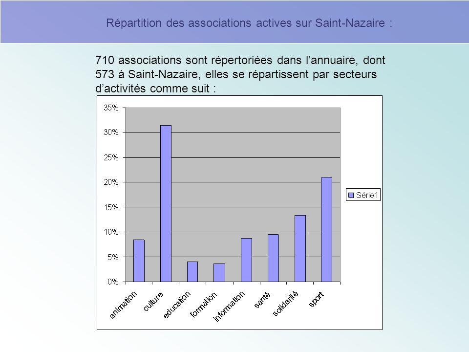 710 associations sont répertoriées dans lannuaire, dont 573 à Saint-Nazaire, elles se répartissent par secteurs dactivités comme suit : Répartition des associations actives sur Saint-Nazaire :