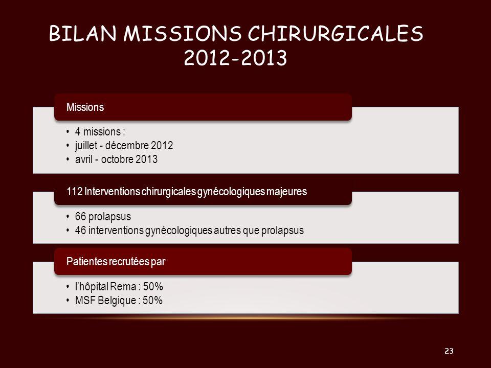 BILAN MISSIONS CHIRURGICALES 2012-2013 4 missions : juillet - décembre 2012 avril - octobre 2013 Missions 66 prolapsus 46 interventions gynécologiques