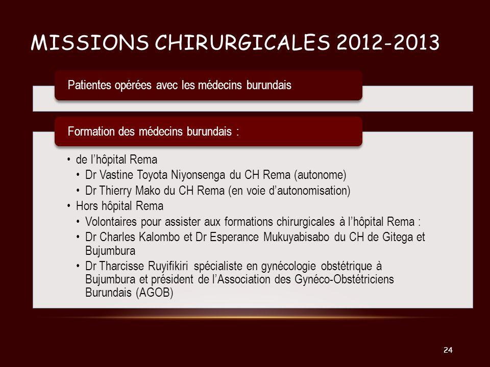 MISSIONS CHIRURGICALES 2012-2013 Patientes opérées avec les médecins burundais de lhôpital Rema Dr Vastine Toyota Niyonsenga du CH Rema (autonome) Dr