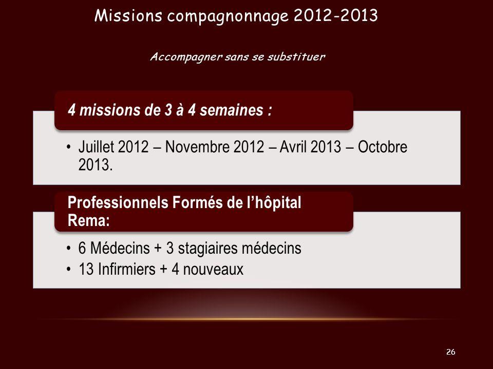 Missions compagnonnage 2012-2013 Accompagner sans se substituer Juillet 2012 – Novembre 2012 – Avril 2013 – Octobre 2013. 4 missions de 3 à 4 semaines