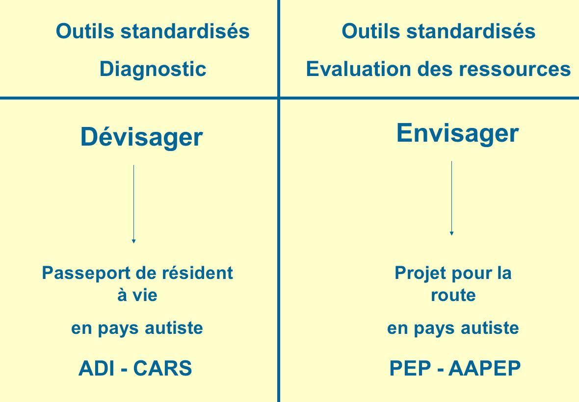 Outils standardisés Diagnostic Outils standardisés Evaluation des ressources Dévisager Envisager Passeport de résident à vie en pays autiste Projet po