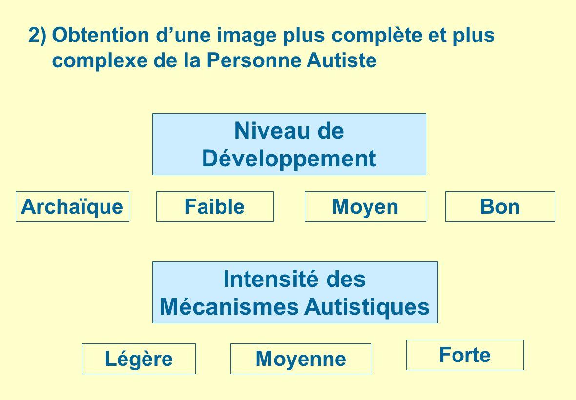 Niveau de Développement ArchaïqueFaibleMoyenBon Intensité des Mécanismes Autistiques LégèreMoyenne Forte 2) Obtention dune image plus complète et plus